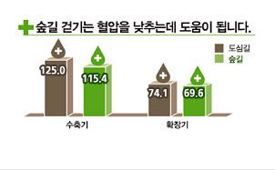 숲길걷기는 혈압을 낮추는데 도움이 됩니다 수축기 도심길은 125.0 숲길은 115.4 확장기 도심길은74.1 숲길 69.6