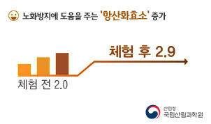 노화방지에 도움을 주는 항산화효소 증가 체험전은2.0 체험후는 2.9